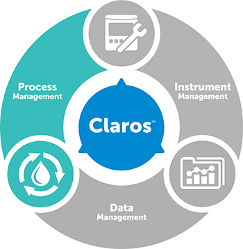 Claros Process Management